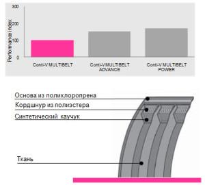 mnogoruchevye-klinovye-remni-conti-v-multibelt