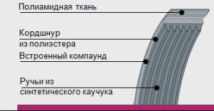 poliklinovye-remni-conti-v-multirib