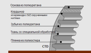 poliuretanovye-zubchatye-remni-conti-synchrochain