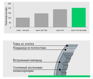 usilennye-klinovye-remni-s-otkrytymi-bokovymi-granyami-conti-v-fo-advance